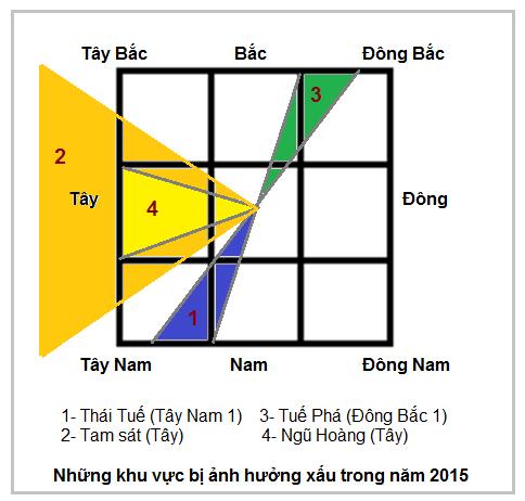 Phong thuy va nhung dai ky cua nam 2015-Hinh-2