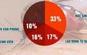 Vì sao học sinh mắc sốt xuất huyết nhiều nhất ở Hà Nội?