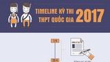 Những mốc thời gian quan trọng của kỳ thi THPT quốc gia 2017