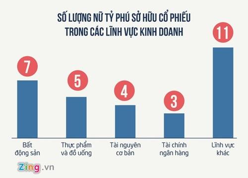 Thong ke thu vi ve nhung nu dai gia quyen luc tai Viet Nam-Hinh-2