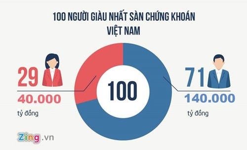 Thong ke thu vi ve nhung nu dai gia quyen luc tai Viet Nam