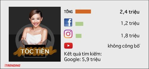 10 sao nu quyen luc nhat tren Internet o Viet Nam-Hinh-10