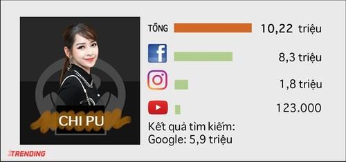 10 sao nu quyen luc nhat tren Internet o Viet Nam-Hinh-2
