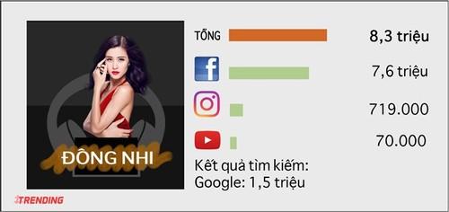 10 sao nu quyen luc nhat tren Internet o Viet Nam-Hinh-4