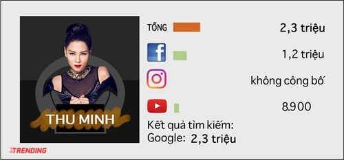 10 sao nu quyen luc nhat tren Internet o Viet Nam-Hinh-9