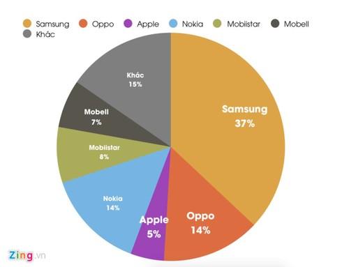 Nokia lot top 5 dien thoai ban chay nhat trai Viet Nam