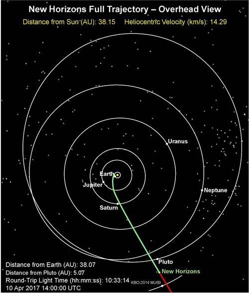 Ky ngu dong he 2017 cua tau New Horizons co gi dac biet?-Hinh-3
