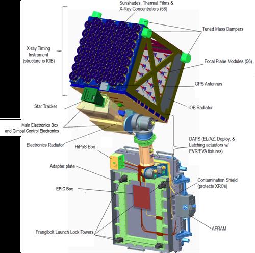 Su menh nghien cuu sao neutron dau tien cua NASA