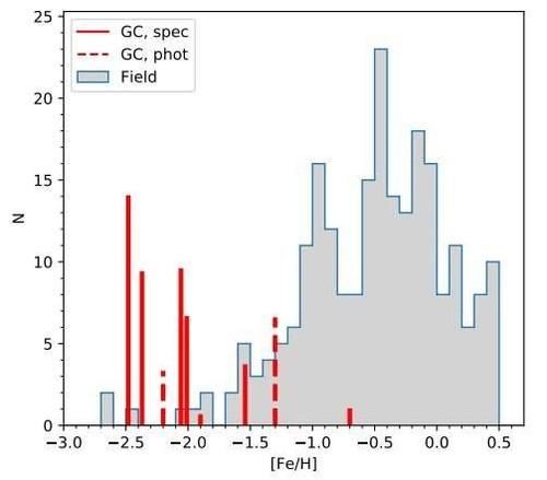 Khám phá bất ngờ từ 11 cụm sao hình cầu trong vũ trụ