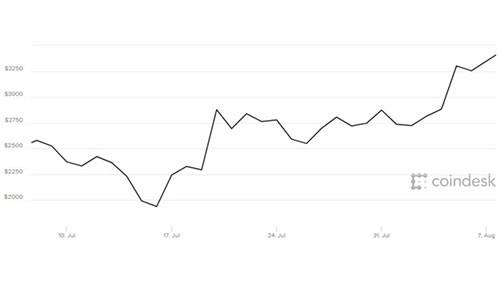 Bitcoin hien dat gap 3 lan vang
