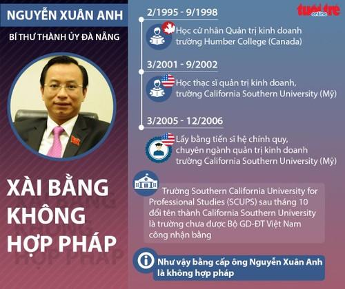 Uy ban KTTW: Vi pham cua Bi thu Da Nang Nguyen Xuan Anh nghiem trong-Hinh-2