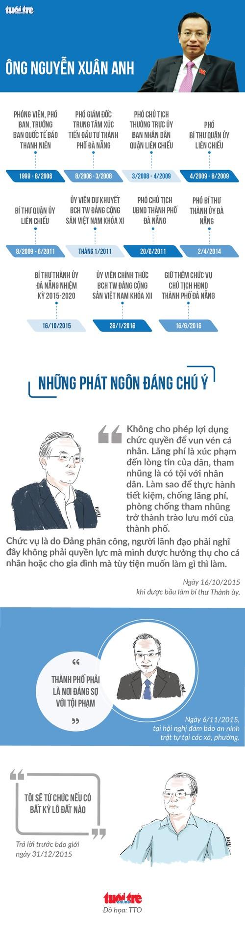 Uy ban KTTW: Vi pham cua Bi thu Da Nang Nguyen Xuan Anh nghiem trong-Hinh-3