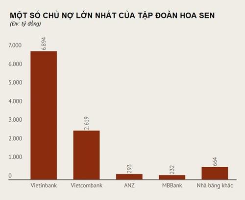 """Vua ton"" Hoa Sen dang no ai nhieu nhat?-Hinh-2"