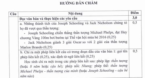 TP HCM cong bo dap an ky thi tuyen sinh vao lop 10-Hinh-10