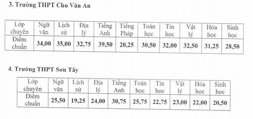 Diem chuan vao lop 10 THPT chuyen Ha Noi nam hoc 2017-2018-Hinh-2