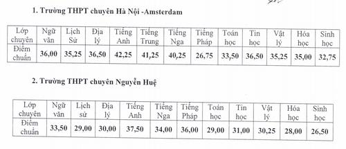 Diem chuan vao lop 10 THPT chuyen Ha Noi nam hoc 2017-2018