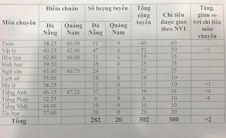 Cong bo diem chuan lop 10 cua Da Nang, Vinh Long-Hinh-2