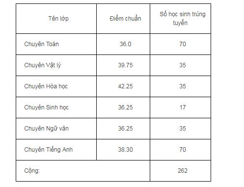 Cong bo diem chuan lop 10 cua Da Nang, Vinh Long-Hinh-3