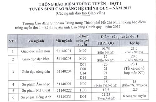 Nhieu truong Dai hoc, cao dang o TP HCM cong bo diem chuan-Hinh-2