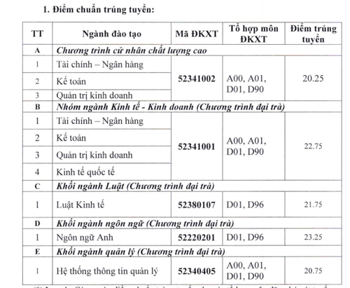 Nhieu truong Dai hoc, cao dang o TP HCM cong bo diem chuan-Hinh-3
