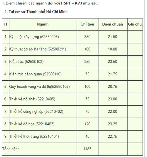 Nhieu truong Dai hoc, cao dang o TP HCM cong bo diem chuan-Hinh-5