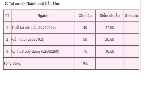 Nhieu truong Dai hoc, cao dang o TP HCM cong bo diem chuan-Hinh-6