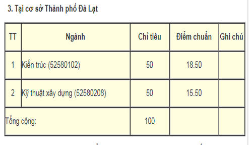 Nhieu truong Dai hoc, cao dang o TP HCM cong bo diem chuan-Hinh-7