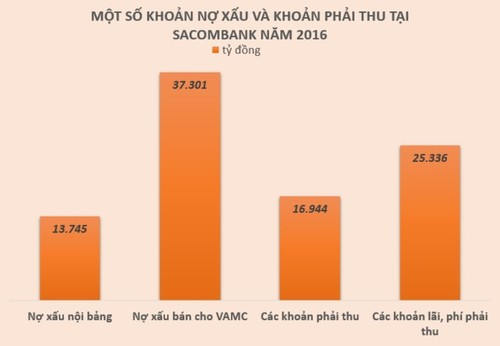 """An so"" lanh dao Sacombank van chua duoc NHNN thong qua-Hinh-2"