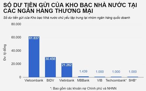Kho bac Nha nuoc gui tien tai nhung ngan hang nao?-Hinh-2