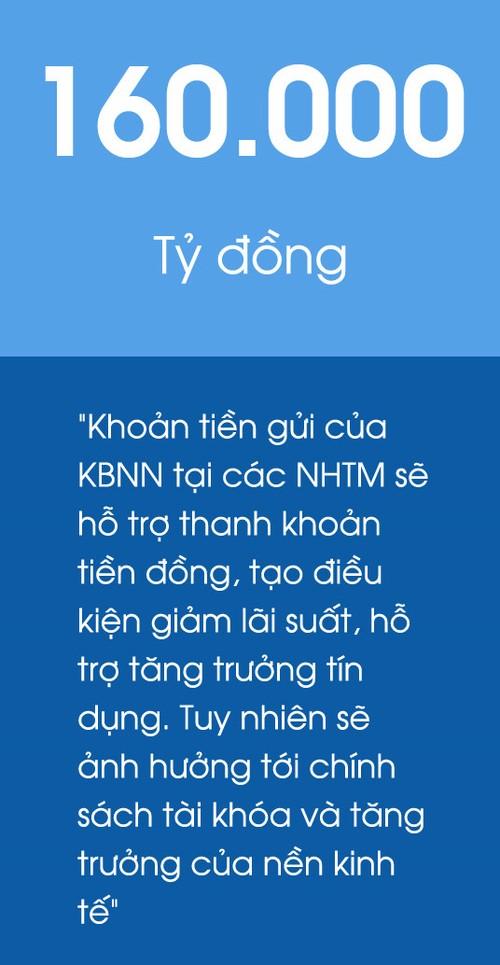 Kho bac Nha nuoc gui tien tai nhung ngan hang nao?