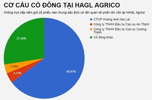 5 ca nhan chi hang tram ty mua co phieu cong ty bau Duc-Hinh-2