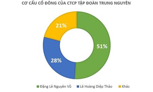 Vo cu ong Dang Le Nguyen Vu duoc khoi phuc vi tri sep Trung Nguyen-Hinh-2