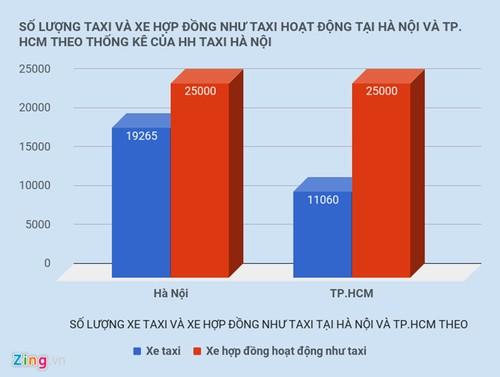 """TPHCM chot """"so phan"""" cua Grab, Uber-Hinh-2"""
