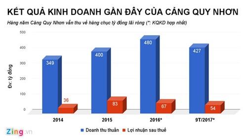 Cong ty con trai ong Tran Bac Ha vua tu chuc lam an the nao?
