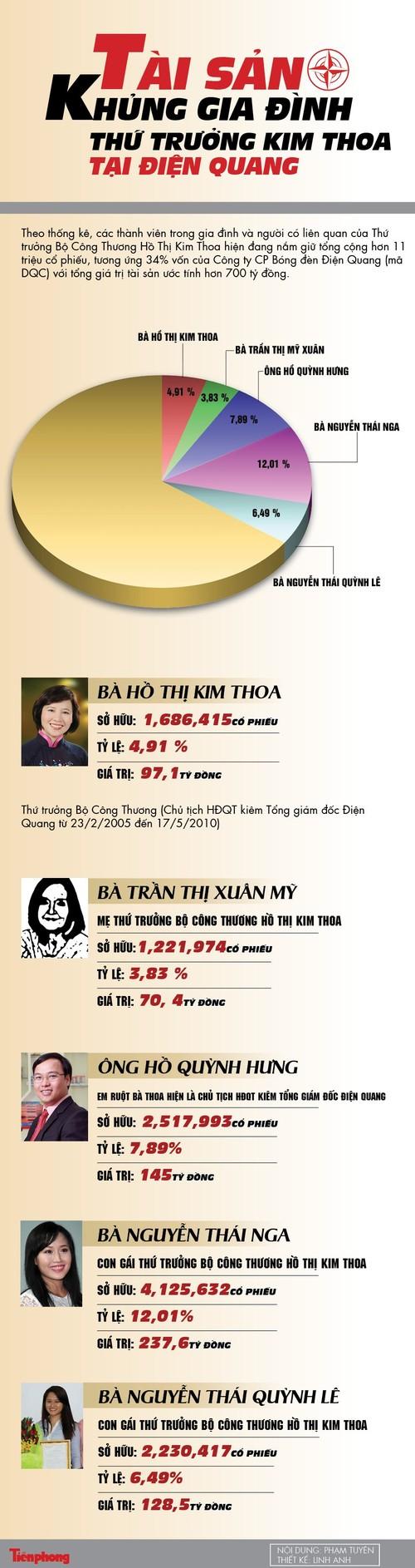 Me Thu truong Ho Thi Kim Thoa cung co 70 ty o Dien Quang