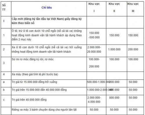 Le phi dang ky oto len den 20 trieu dong tu 1/2017-Hinh-3