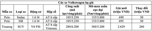 Oto Volkswagen dai gia toi 260 trieu tai Viet Nam