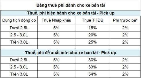 Xe ban tai se tang gia ca tram trieu o Viet Nam-Hinh-2