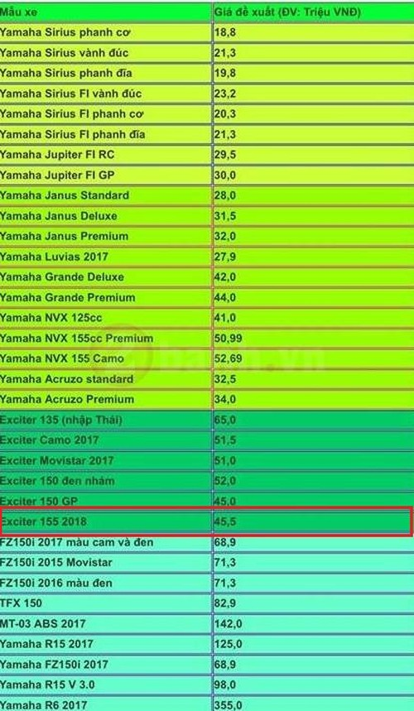 Yamaha Exciter 155 lo gia ban ban 45,5 trieu tai Viet Nam?-Hinh-3