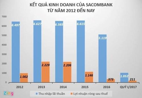 """""""Luan quan"""" nhan su cap cao tai Sacombank-Hinh-2"""