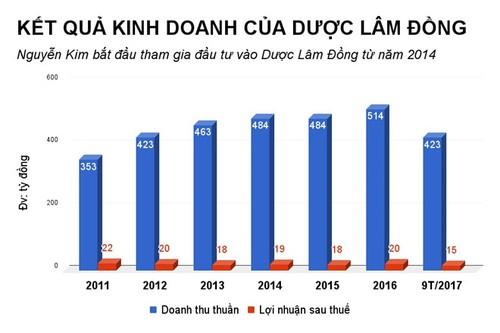 Sau The Gioi Di Dong, den Nguyen Kim muon thau tom chuoi duoc pham-Hinh-2