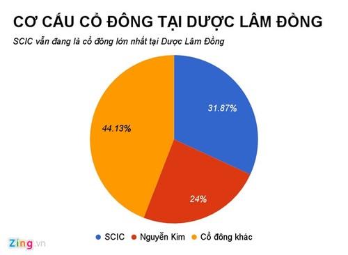 Sau The Gioi Di Dong, den Nguyen Kim muon thau tom chuoi duoc pham
