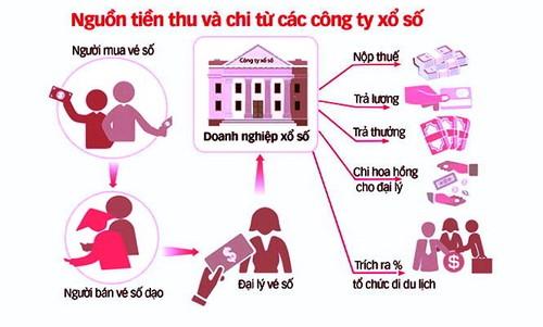 "Truy nguon ""luong khung"" cua lanh dao cong ty xo so"