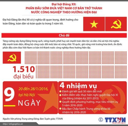 Infographics: Nhung nhiem vu chinh cua Dai hoi Dang XII