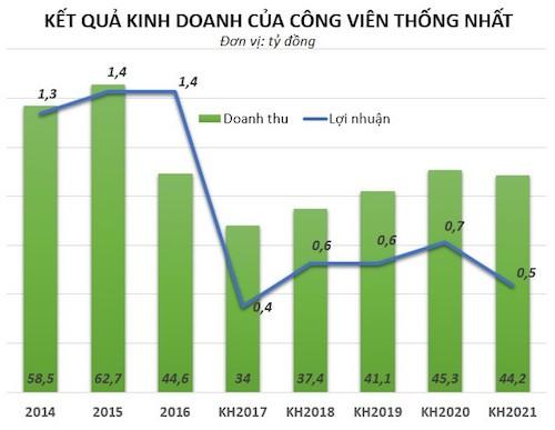 Mo cua mien phi, cong vien Thong Nhat van thu hang chuc ty-Hinh-2