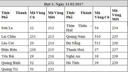 VNPT san sang chuyen doi ma vung dien thoai co dinh giai doan 3-Hinh-2