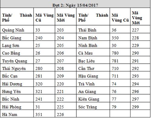 VNPT san sang chuyen doi ma vung dien thoai co dinh giai doan 3-Hinh-3