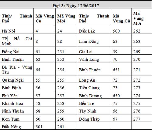 VNPT san sang chuyen doi ma vung dien thoai co dinh giai doan 3-Hinh-4