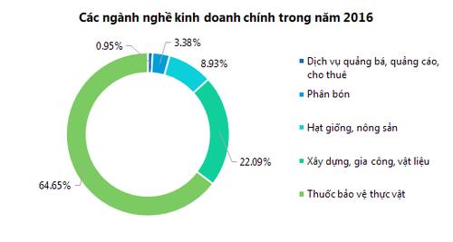 Nong duoc HAI thong qua ke hoach doanh thu 1.615 ty nam 2017