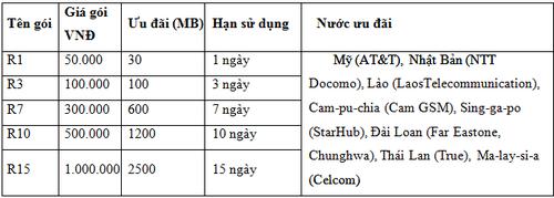VinaPhone giam cuoc Data Roaming tai My va mot so nuoc Chau A-Hinh-3